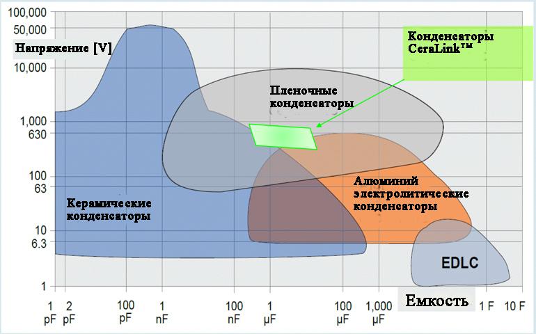 Конденсаторы TDK CeraLink представляют собой керамические конденсаторы с уникальным диэлектриком