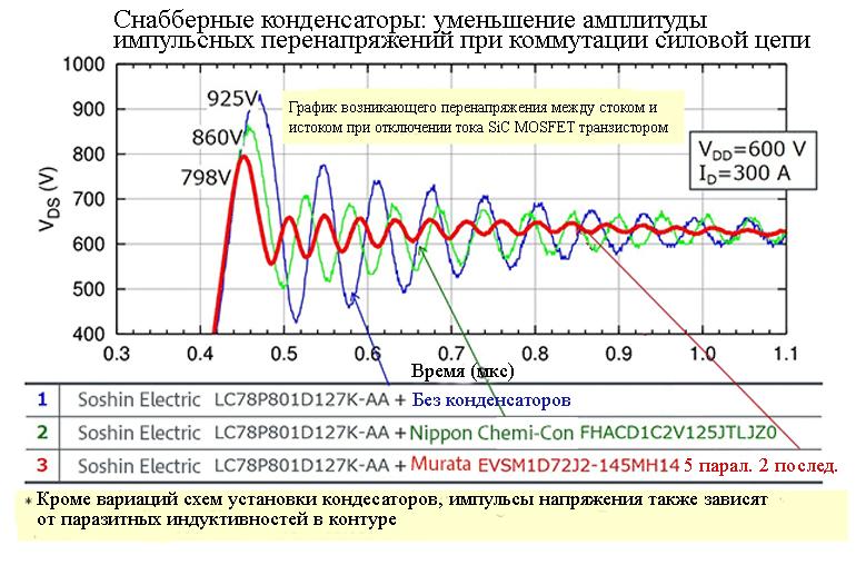 Красная линия показывает лучшее затухание, чем у керамических конденсаторов, образующие демпфирующую сеть ROHM