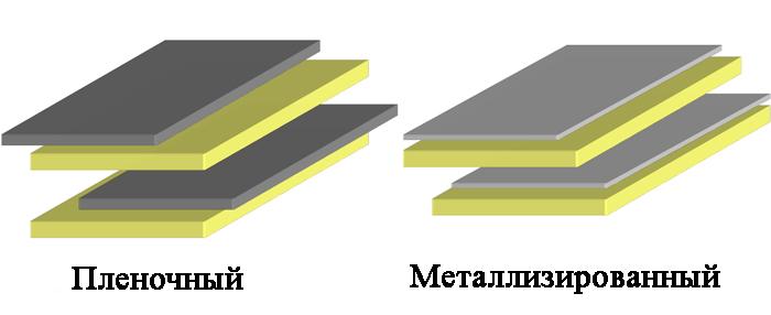 Пленочные конденсаторы могут быть пленочного или металлизированного типа. Пленочные используют дискретный слой металла, тогда как металлизированные используют металл, нанесенный на пленку
