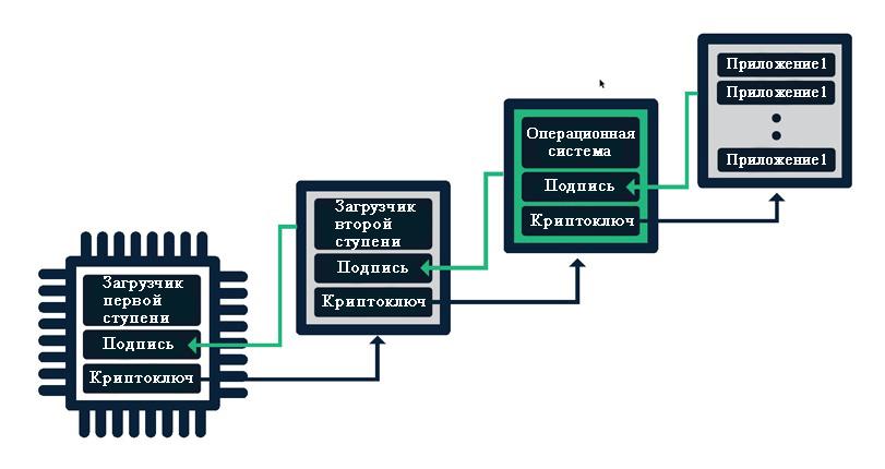Схема защиты медицинского устройства от кибератак по беспроводной связи