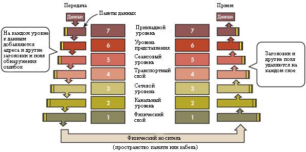 Большинство сетевых систем, как проводных, так и беспроводных, используют модель связи OSI. Большинство систем также используют по крайней мере первые четыре уровня, но многие не используют все семь уровней