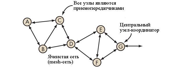 Соединение между узлами в ячеистой сети или меш сети
