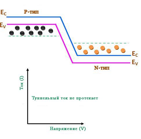 Состояние равновесия туннельного диода