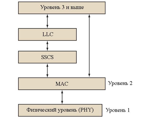 Стандарт 802.15.4 схема
