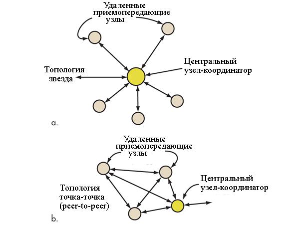 Стандарт 802.15.4 топология звезда и точка-точка
