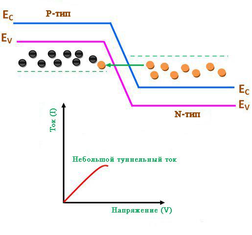Ток туннелирования диода протекание