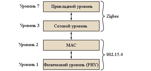 Уровень протокола Zigbee 3 и выше