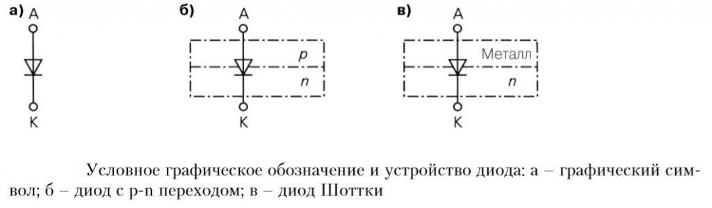 Условное графическое обозначение и устройство диода