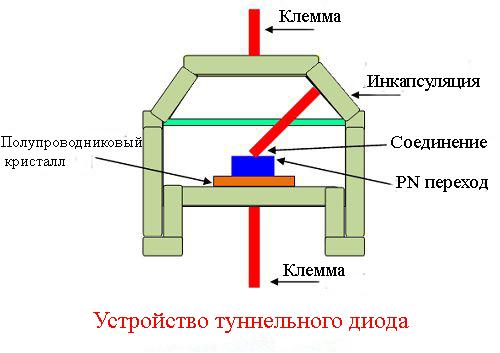 Устройство туннельного диода