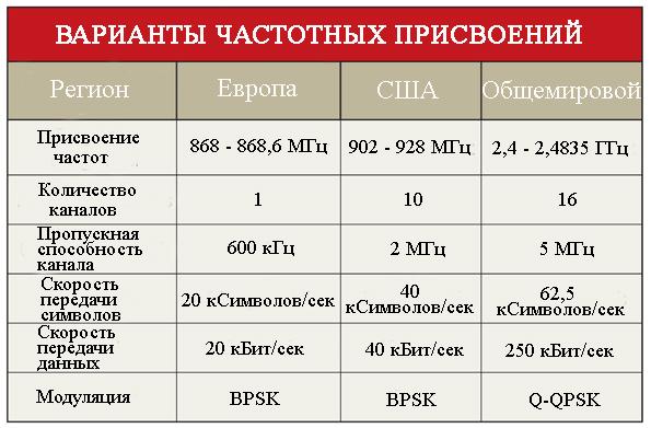 Варианты частотных присвоений для различных регионов