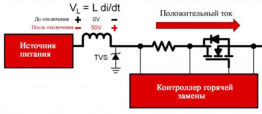 Влияние индуктивности на процесс выключения контроллера горячей замены. Напряжение на индукторе VL ранее было 0 В при нормальной работе; после быстрого отключения по току VL равняется 50 В и будет последовательно добавляться к входному источнику питания