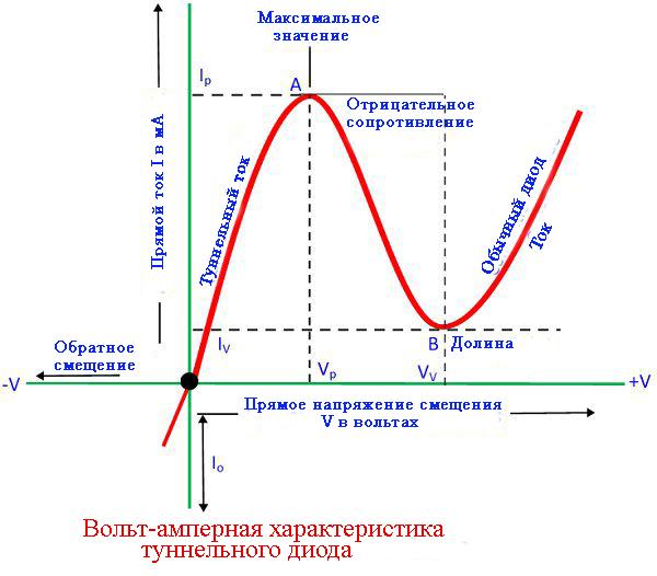 Вольт-амперная характеристика туннельного диода