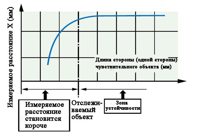 Этот график демонстрирует взаимосвязь между измеряемым расстоянием и чувствительным объектом