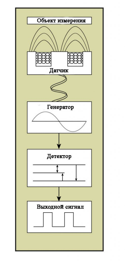 Индуктивный датчик приближения имеет четыре различных компонента: головка датчика, схема генератора, схема детектора и выходная цепь