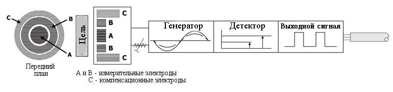 На этом рисунке показана анатомия емкостного датчика в комплекте с электродами вид спереди и сбоку