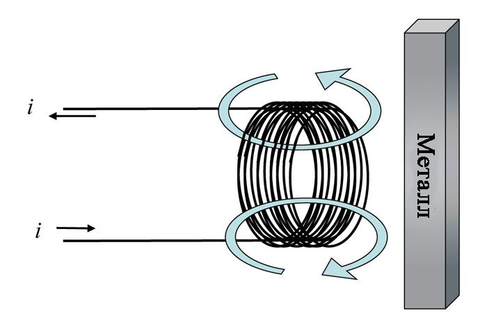Обнаружение металлических поверхностей с помощью магнитных полей