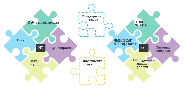 Чем информационные (ИТ) и операционные технологии (ОТ) должны поделиться друг с другом