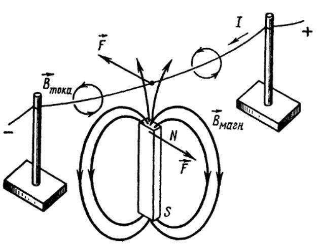 Экспериментальное подтверждение закона Ампера