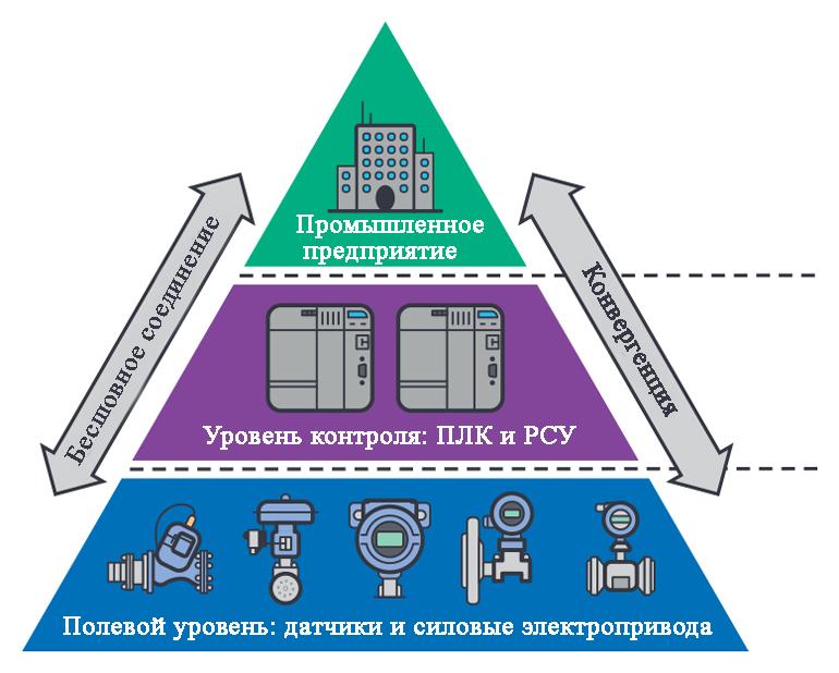 Костяк промышленности 4.0