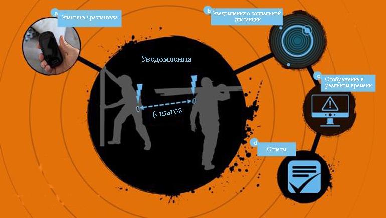 Носимые устройства безопасности Guardhat обеспечивают осведомленность в режиме реального времени