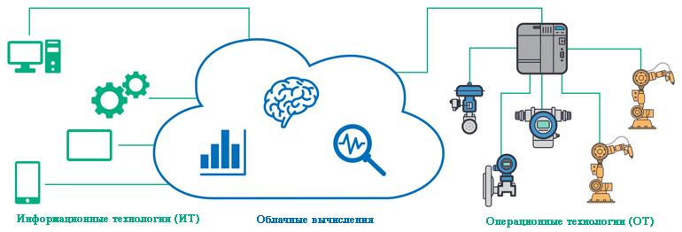 Объединение информационных и операционных технологий