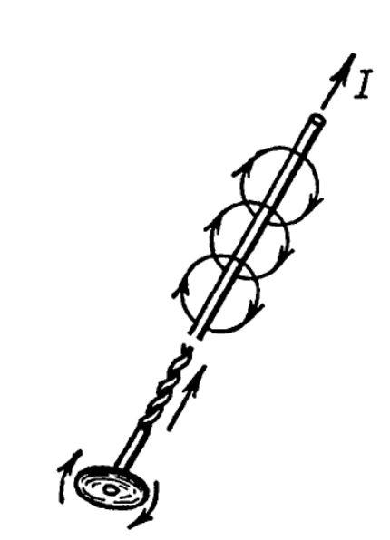Определение линий магнитного поля по правилу буравчика