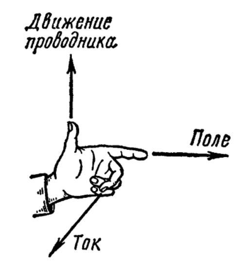 Правило левой руки для закона Ампера