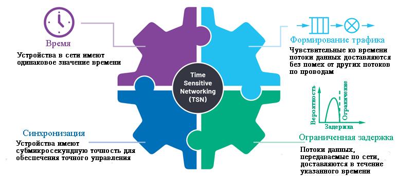 Преимущества чувствительного ко времени сетевого обмена данными