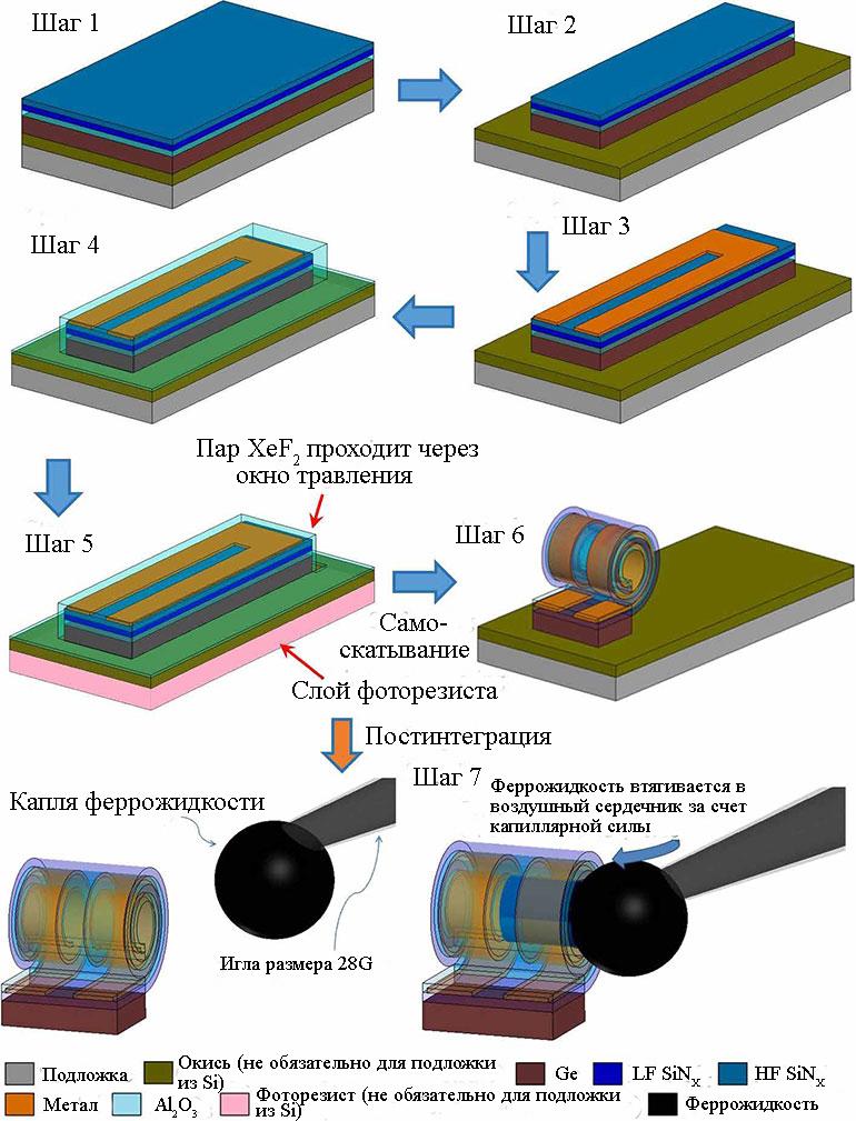 Процесс изготовления силовых индукторов S-RuM