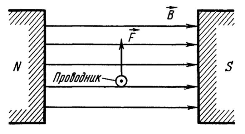 Проводник с током помещенный в магнитное поле