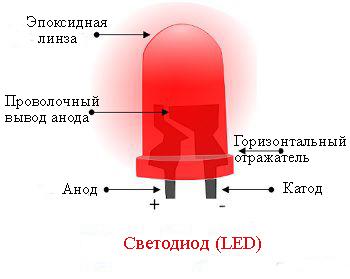 Устройство светодиода рисунок