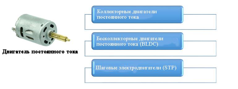 Есть три основных типа двигателей постоянного тока