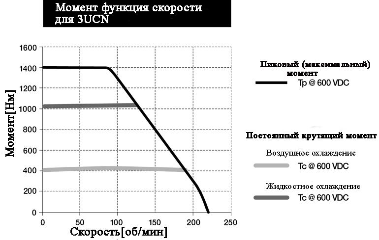 Взаимосвязь между крутящим моментом и скоростью для конкретного крутящего момента двигателя ETEL показана на этом графике из таблицы данных