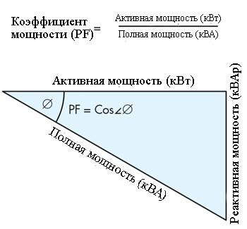 Треугольник мощностей связывает активную, реактивную и полную мощность