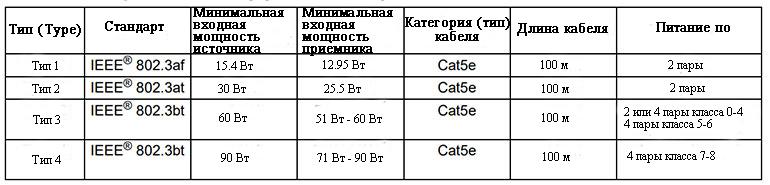 Входная мощность питаемых устройств может достигать 60 Вт для типа 3 и до 90 Вт для источников приемников типа 4, если длина канала известна