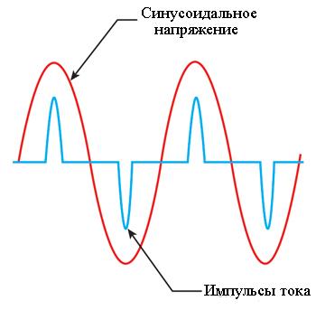 Здесь мы видим несинусоидальные формы волны с сильным искажением волны тока