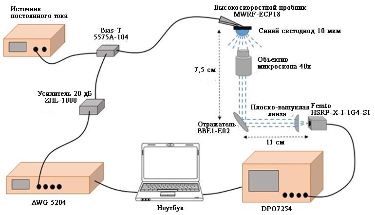 Для управления микро-светодиодами, создания связи и оценки его производительности требуется значительное  количество высокопроизводительного испытательного и измерительного оборудования,  а также электрооптики и оптических компонентов.