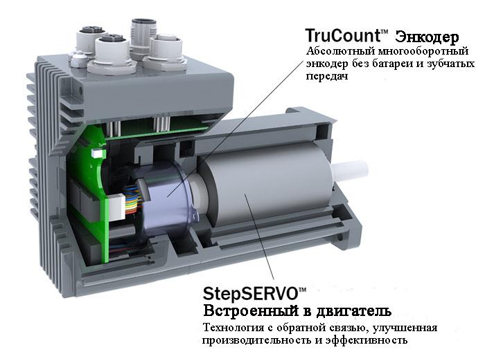 Многооборотный абсолютный энкодер TruCount от Applied Motion Products не требует батарей и не использует шестерни. Его многооборотные функции основаны на сборе энергии на основе эффекта Виганда