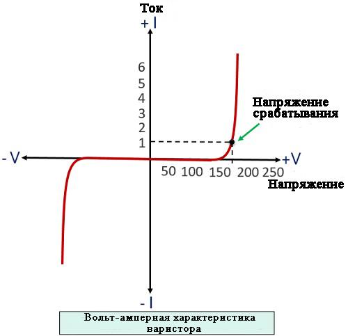 Вольт-амперная характеристика варистора