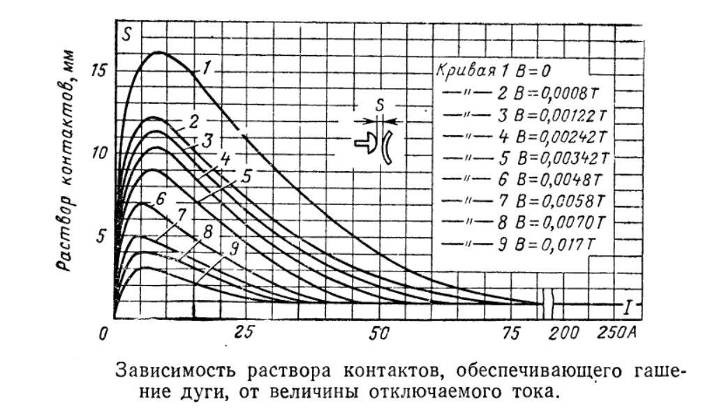 Зависимость раствора контактов обеспечивающих гашение дуги от величины отключаемого тока