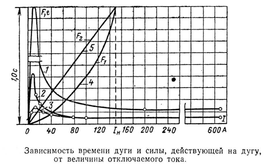Зависимость времени дуги и силы действующей на дугу от величины отключаемого тока