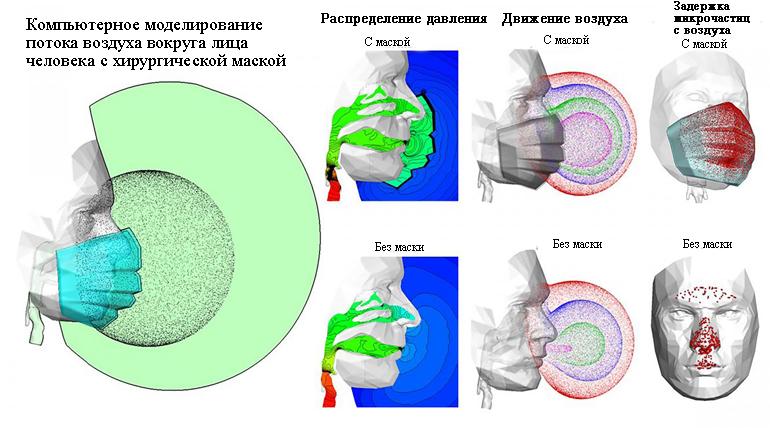 Давление и движение воздуха вокруг дыхательных путей человека с маской и без нее