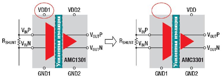 Эти ИС изоляторов TI разработаны для приложений мониторинга и управления. Оба используют внутреннюю емкостную изоляцию. Устройства AMC3301 имеют внутренний DC-DC преобразователь,  который устраняет необходимость во втором источнике постоянного тока