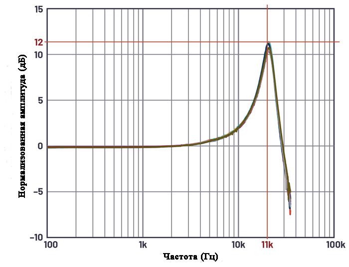На этом графике показана частотная характеристика акселерометра MEMS, используемого в схеме