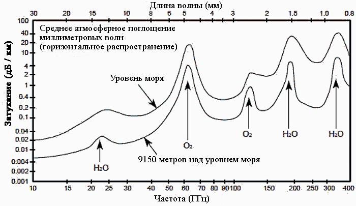 Атмосферные препятствия для связи в открытом пространстве не являются линейными, а «окна» возможностей делают возможной беспроводную связь на суб-терагерцовом диапазоне