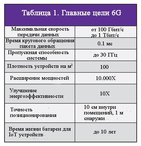 Главные цели 6G таблица