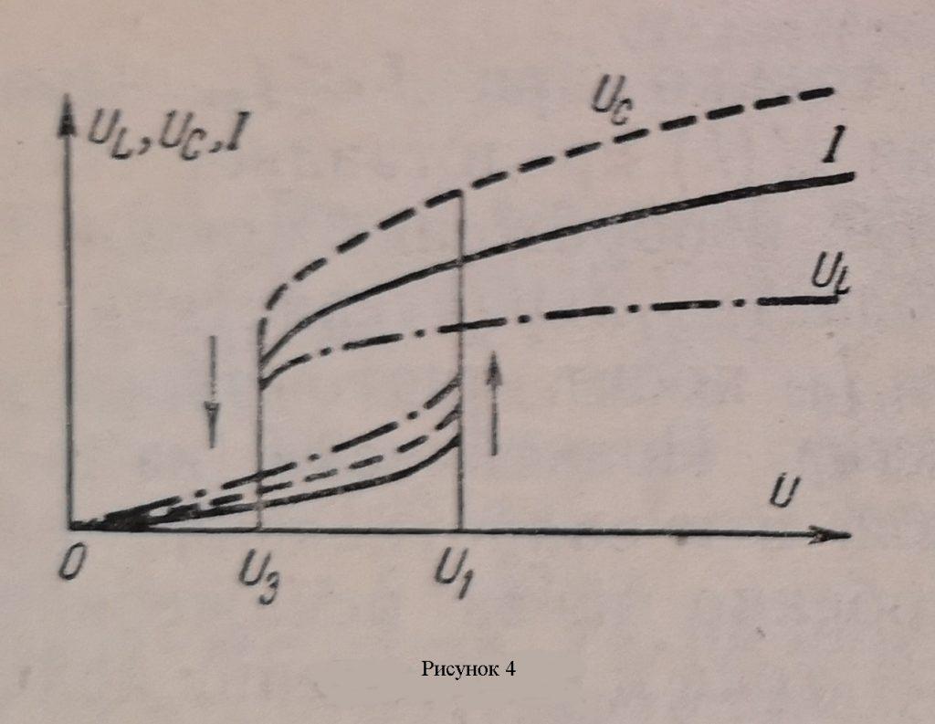 График изменения тока I и напряжений UL и UC в зависимости от общего напряжения U