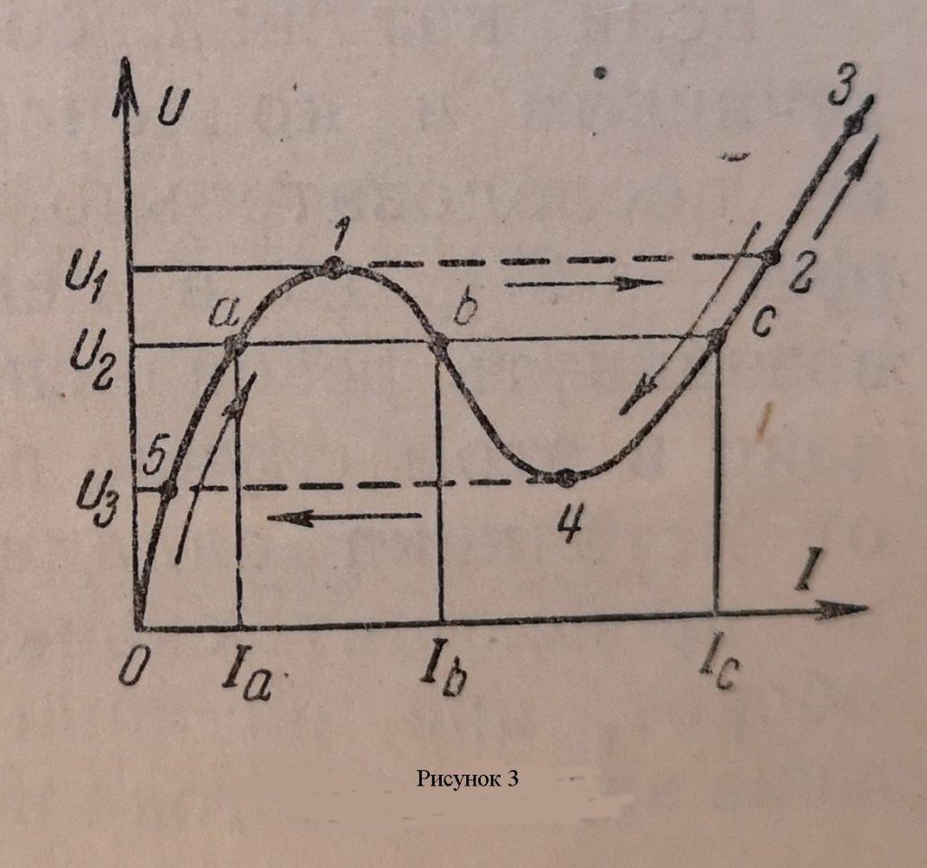 Искажение кривой тока и напряжения