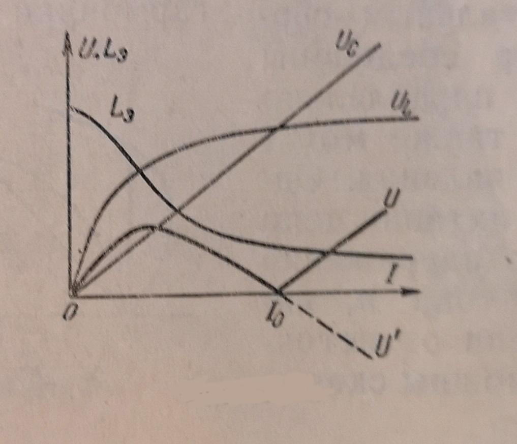 Напряжение ток и магнитный поток заменяются эквивалентными синусоидами