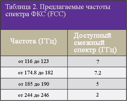 Предлагаемые частоты горизонтов спектра ФКС (FCC) для сетей 6G